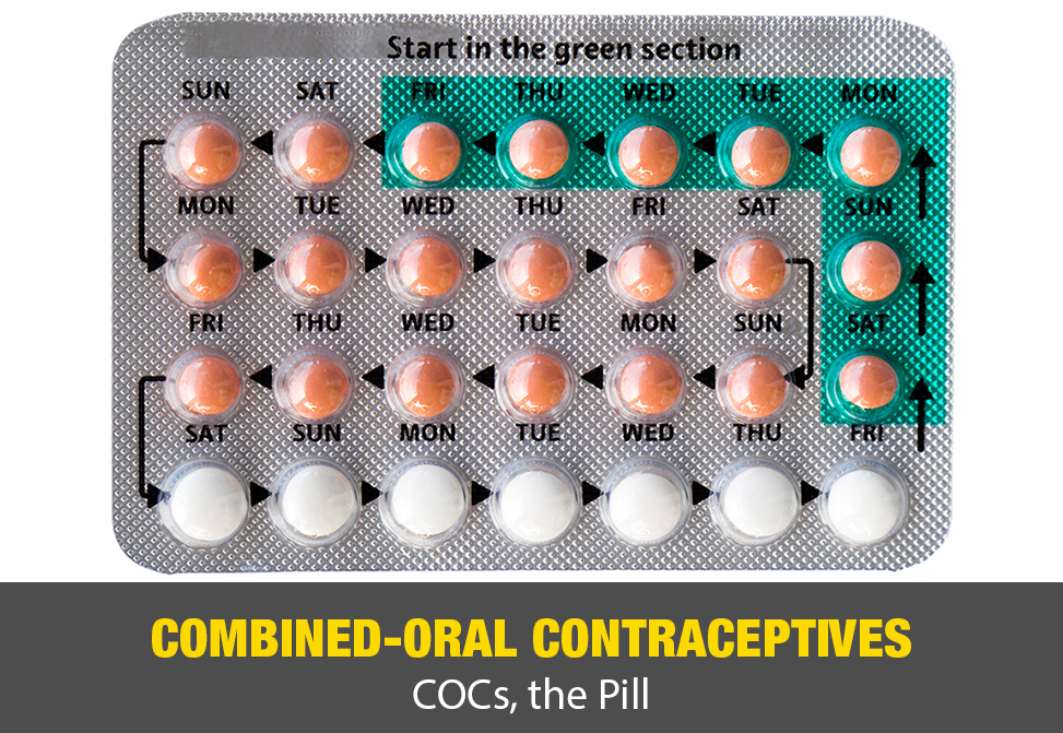 Combined-Oral Contraceptives (COCs, the Pill)